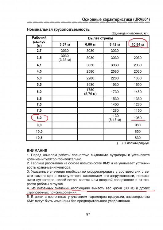 URV 504 груз. характеристики 1.jpg